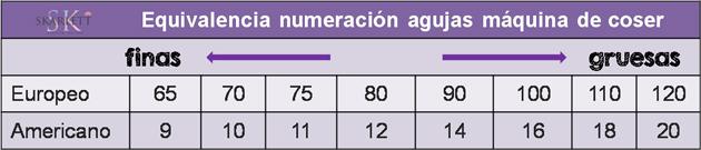 numeracion-agujas-maquina-coser